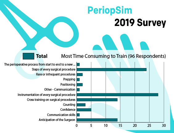 PeriopSimSurvey - Most Time Consuming