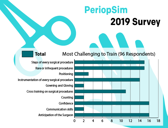 PeriopSimSurvey2 - Most Challenging to Train
