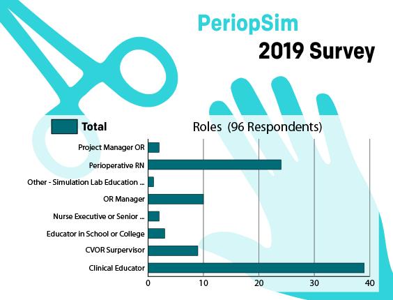 PeriopSimSurvey2 - Roles