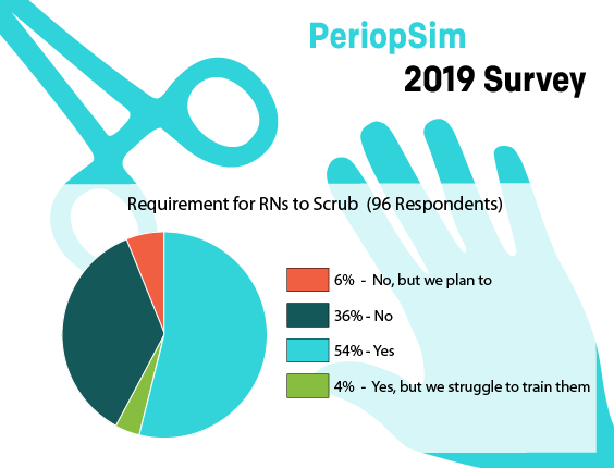 PeriopSimSurvey2 - Scrub Requirement