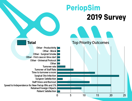PeriopSimSurvey2 - Top Priority Outcomes